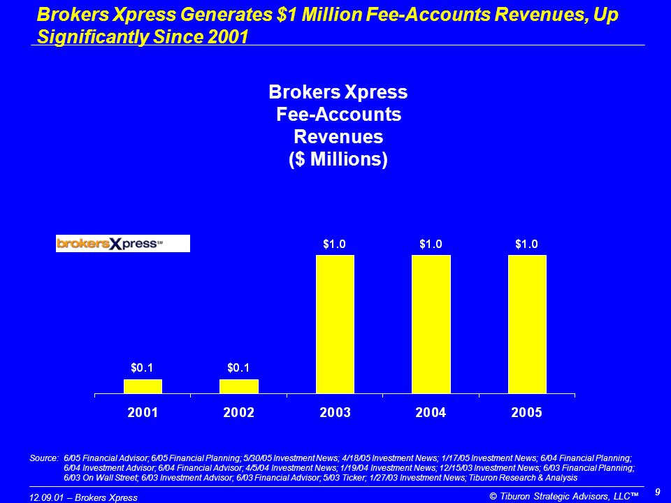 12.09.01 – Brokers Xpress © Tiburon Strategic Advisors, LLC™ 99 Brokers Xpress Generates $1 Million Fee-Accounts Revenues, Up Significantly Since 2001 Brokers Xpress Fee-Accounts Revenues ($ Millions) Source:6/05 Financial Advisor; 6/05 Financial Planning; 5/30/05 Investment News; 4/18/05 Investment News; 1/17/05 Investment News; 6/04 Financial Planning; 6/04 Investment Advisor; 6/04 Financial Advisor; 4/5/04 Investment News; 1/19/04 Investment News; 12/15/03 Investment News; 6/03 Financial Planning; 6/03 On Wall Street; 6/03 Investment Advisor; 6/03 Financial Advisor; 5/03 Ticker; 1/27/03 Investment News; Tiburon Research & Analysis