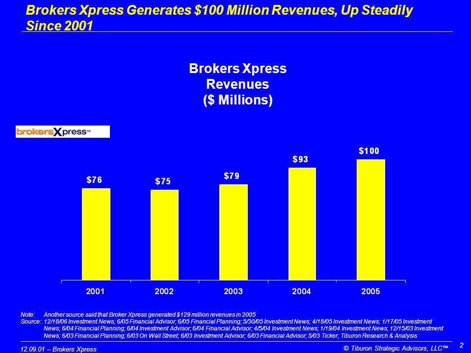 12.09.01 – Brokers Xpress © Tiburon Strategic Advisors, LLC™ 33 Source:6/05 Financial Advisor; 6/05 Financial Planning; 5/30/05 Investment News; 4/18/05 Investment News; 1/17/05 Investment News; 6/04 Financial Planning; 6/04 Investment Advisor; 6/04 Financial Advisor; 4/5/04 Investment News; 1/19/04 Investment News; 12/15/03 Investment News; 6/03 Financial Planning; 6/03 On Wall Street; 6/03 Investment Advisor; 6/03 Financial Advisor; 5/03 Ticker; 1/27/03 Investment News; Tiburon Research & Analysis Brokers Xpress Revenues Per Rep ($ Thousands) Brokers Xpress Generates More than $1 Million in Revenues Per Rep, Up Steadily Since 2001