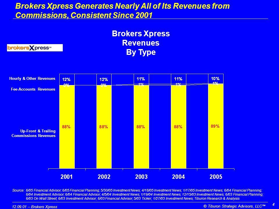 12.09.01 – Brokers Xpress © Tiburon Strategic Advisors, LLC™ 55 Source:6/05 Financial Advisor; 6/05 Financial Planning; 5/30/05 Investment News; 4/18/05 Investment News; 1/17/05 Investment News; 6/04 Financial Planning; 6/04 Investment Advisor; 6/04 Financial Advisor; 4/5/04 Investment News; 1/19/04 Investment News; 12/15/03 Investment News; 6/03 Financial Planning; 6/03 On Wall Street; 6/03 Investment Advisor; 6/03 Financial Advisor; 5/03 Ticker; 1/27/03 Investment News; Tiburon Research & Analysis Brokers Xpress Return on Assets Brokers Xpress Generates More 6.1% Return on Assets, Down from 9.0% in 2001