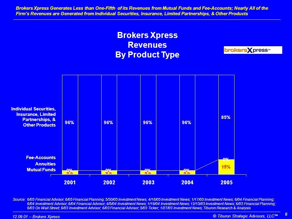 12.09.01 – Brokers Xpress © Tiburon Strategic Advisors, LLC™ 77 Brokers Xpress Generates $15 Million Mutual Fund Revenues, Up from $4 Million in 2004 Brokers Xpress Mutual Fund Revenues ($ Millions) Source:6/05 Financial Advisor; 6/05 Financial Planning; 5/30/05 Investment News; 4/18/05 Investment News; 1/17/05 Investment News; 6/04 Financial Planning; 6/04 Investment Advisor; 6/04 Financial Advisor; 4/5/04 Investment News; 1/19/04 Investment News; 12/15/03 Investment News; 6/03 Financial Planning; 6/03 On Wall Street; 6/03 Investment Advisor; 6/03 Financial Advisor; 5/03 Ticker; 1/27/03 Investment News; Tiburon Research & Analysis