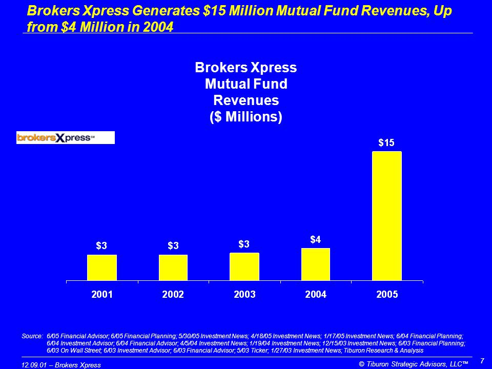 12.09.01 – Brokers Xpress © Tiburon Strategic Advisors, LLC™ 77 Brokers Xpress Generates $15 Million Mutual Fund Revenues, Up from $4 Million in 2004 Brokers Xpress Mutual Fund Revenues ($ Millions) Source:6/05 Financial Advisor; 6/05 Financial Planning; 5/30/05 Investment News; 4/18/05 Investment News; 1/17/05 Investment News; 6/04 Financial Planning; 6/04 Investment Advisor; 6/04 Financial Advisor; 4/5/04 Investment News; 1/19/04 Investment News; 12/15/03 Investment News; 6/03 Financial Planning; 6/03 On Wall Street; 6/03 Investment Advisor; 6/03 Financial Advisor; 5/03 Ticker; 1/27/03 Investment News; Tiburon Research & Analysis