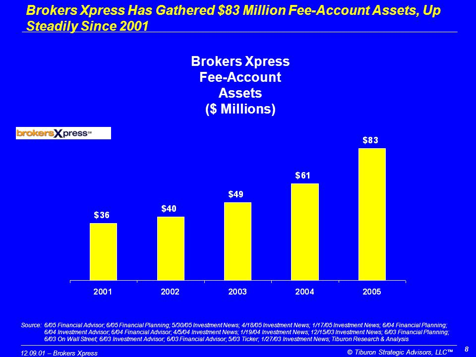 12.09.01 – Brokers Xpress © Tiburon Strategic Advisors, LLC™ 88 Source:6/05 Financial Advisor; 6/05 Financial Planning; 5/30/05 Investment News; 4/18/05 Investment News; 1/17/05 Investment News; 6/04 Financial Planning; 6/04 Investment Advisor; 6/04 Financial Advisor; 4/5/04 Investment News; 1/19/04 Investment News; 12/15/03 Investment News; 6/03 Financial Planning; 6/03 On Wall Street; 6/03 Investment Advisor; 6/03 Financial Advisor; 5/03 Ticker; 1/27/03 Investment News; Tiburon Research & Analysis Brokers Xpress Fee-Account Assets ($ Millions) Brokers Xpress Has Gathered $83 Million Fee-Account Assets, Up Steadily Since 2001