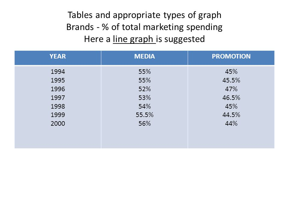 Tables and appropriate types of graph Brands - % of total marketing spending Here a line graph is suggested YEARMEDIAPROMOTION 1994 1995 1996 1997 1998 1999 2000 55% 52% 53% 54% 55.5% 56% 45% 45.5% 47% 46.5% 45% 44.5% 44%