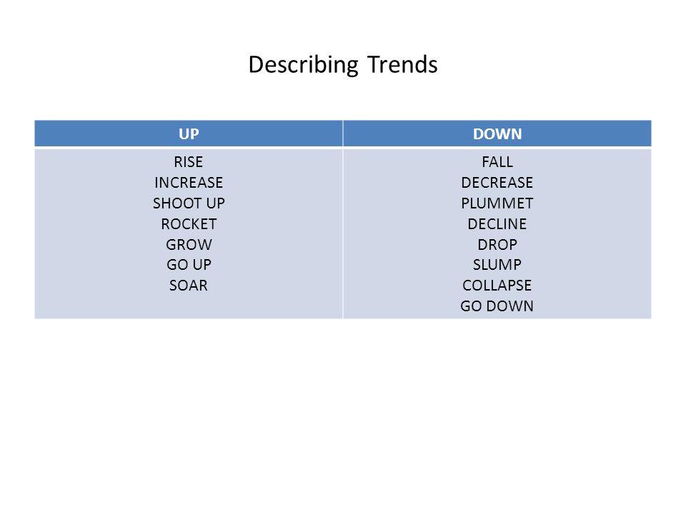 Describing Trends UPDOWN RISE INCREASE SHOOT UP ROCKET GROW GO UP SOAR FALL DECREASE PLUMMET DECLINE DROP SLUMP COLLAPSE GO DOWN