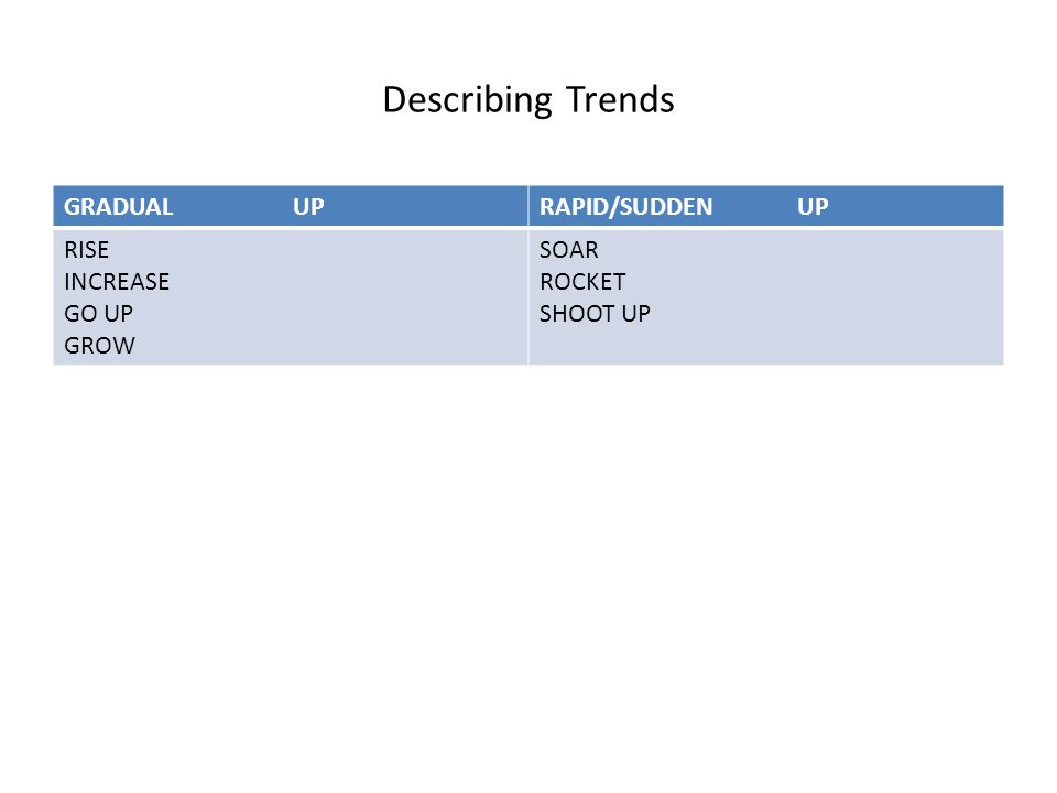 Describing Trends GRADUAL UPRAPID/SUDDEN UP RISE INCREASE GO UP GROW SOAR ROCKET SHOOT UP
