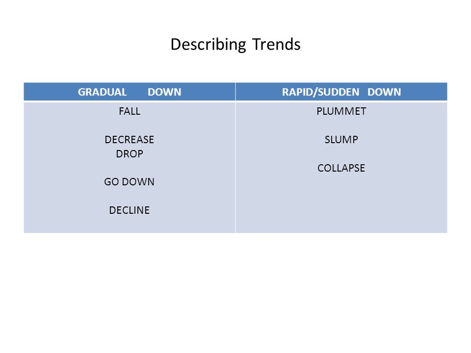 Describing Trends GRADUAL DOWNRAPID/SUDDEN DOWN FALL DECREASE DROP GO DOWN DECLINE PLUMMET SLUMP COLLAPSE
