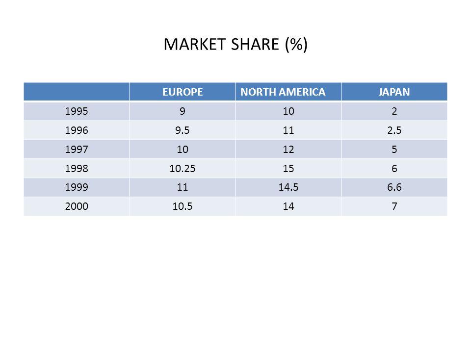 MARKET SHARE (%) EUROPENORTH AMERICAJAPAN 19959102 19969.5112.5 199710125 199810.25156 19991114.56.6 200010.5147