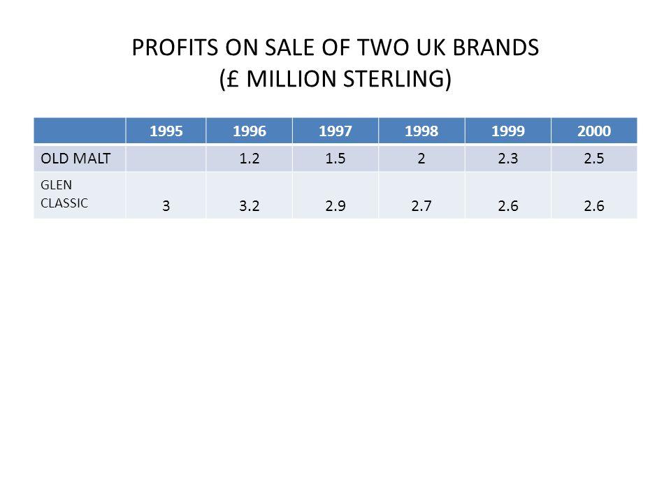 PROFITS ON SALE OF TWO UK BRANDS (£ MILLION STERLING) 199519961997199819992000 OLD MALT1.21.522.32.5 GLEN CLASSIC 33.22.92.72.6