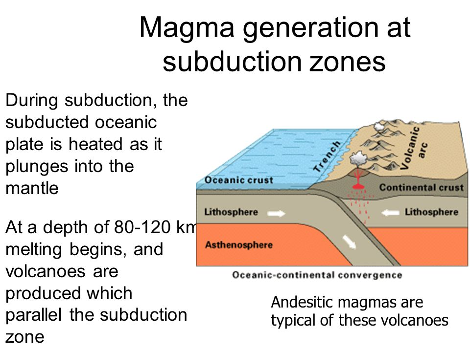 Magma generation at subduction zones During subduction, the subducted oceanic plate is heated as it plunges into the mantle At a depth of 80-120 km, melting begins, and volcanoes are produced which parallel the subduction zone Andesitic magmas are typical of these volcanoes