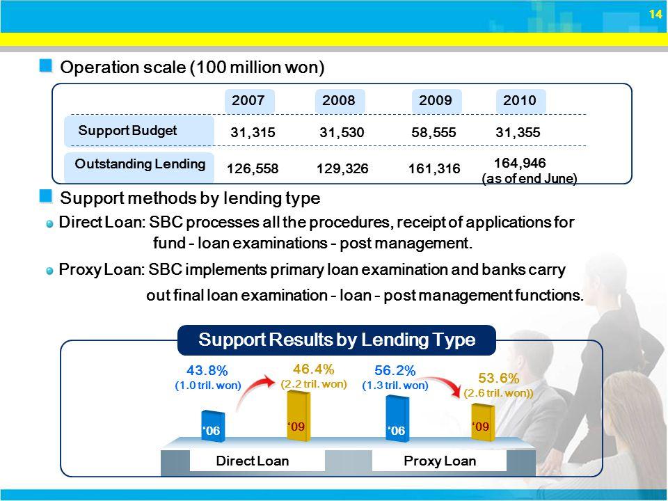 14 '06 43.8% (1.0 tril. won) 46.4% (2.2 tril. won) '09 Direct Loan '06 56.2% (1.3 tril.