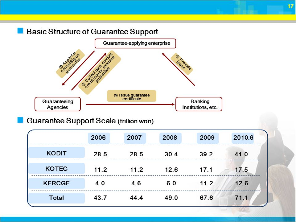 17 Guarantee Support Scale (trillion won) Basic Structure of Guarantee Support KOTEC KFRCGF 200720082009 11.2 4.6 12.6 6.0 17.1 11.2 2010.6 17.5 12.6 Guarantee-applying enterprise Guaranteeing Agencies ④ Provide loans ② Collect data, conduct credit inquiry, examine guarantee ① Apply for consulting on guarantee ③ Issue guarantee certificate Banking Institutions, etc.