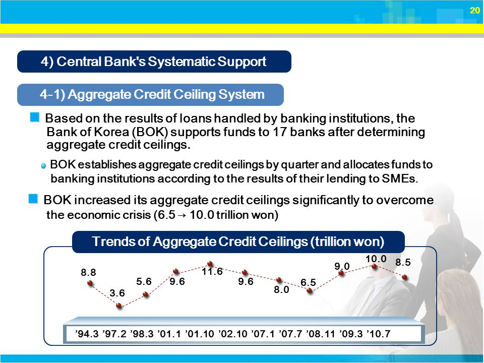 20 4) Central Bank s Systematic Support BOK increased its aggregate credit ceilings significantly to overcome Based on the results of loans handled by banking institutions, the 4-1) Aggregate Credit Ceiling System Bank of Korea (BOK) supports funds to 17 banks after determining aggregate credit ceilings.