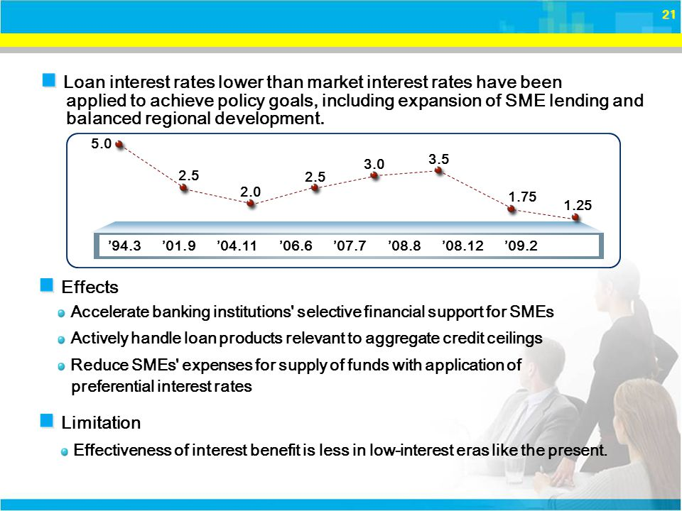 21 Effects Loan interest rates lower than market interest rates have been applied to achieve policy goals, including expansion of SME lending and balanced regional development.