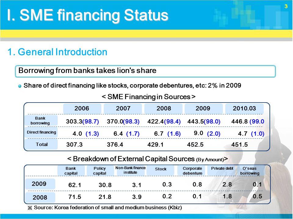 14 '06 43.8% (1.0 tril.won) 46.4% (2.2 tril. won) '09 Direct Loan '06 56.2% (1.3 tril.