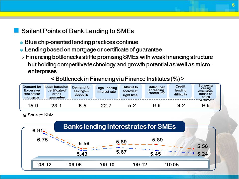 6 2) Capital Financing in Direct Finance Market SMEs, due to lower credit rating, face bottlenecks in access to SMEs' capital from direct finance market: 1.7 trillion won, Angel investment is recovering slightly but remains at 2006 2007 2008 2009 2010.6 7,333 9,917 7,247 8,671 4,148 971 897 492 346 Venture capital Angel capital 2006 2007 2008 2009 2010.6 20.7 2.9 34.2 5.4 29.8 3.1 53.9 1.7 21.5 5.3 346 direct finance market accounting for 8% of large conglomerates stagnation level