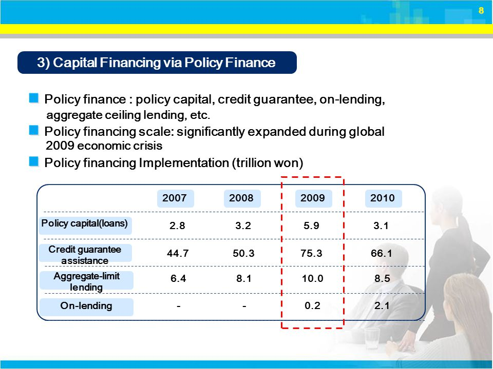 8 3) Capital Financing via Policy Finance Policy finance : policy capital, credit guarantee, on-lending, Policy financing scale: significantly expanded during global Policy capital(loans) Credit guarantee assistance 200720082009 2.8 44.7 3.2 50.3 5.9 75.3 2010 3.1 66.1 Aggregate-limit lending 6.48.110.08.5 On-lending--0.22.1 Policy financing Implementation (trillion won) aggregate ceiling lending, etc.