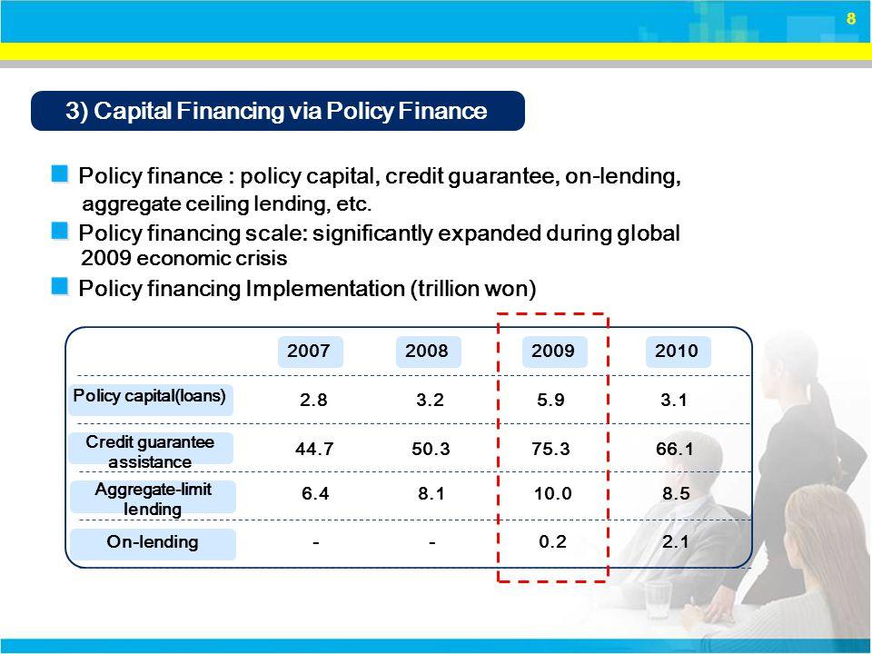 9 Ⅱ.SME Financing Policies 1.