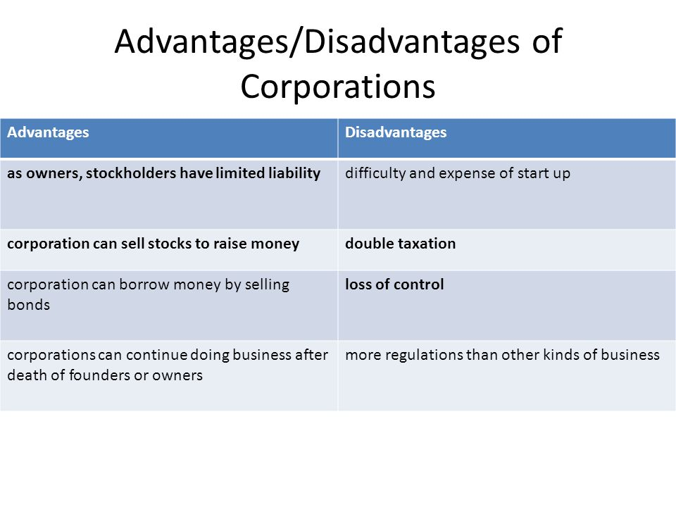 Advantages/Disadvantages of Partnerships AdvantagesDisadvantages ease of start uppotential conflict shared decision making and specializationunlimited liability larger pool of capital taxation