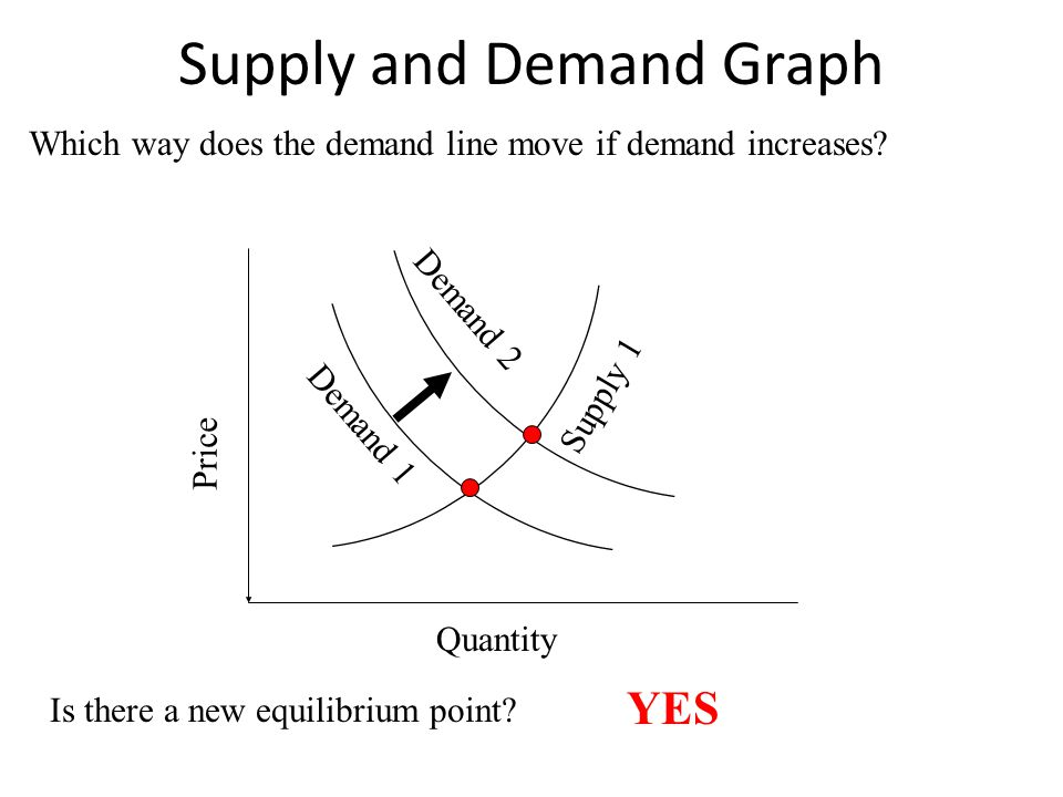 A change in the quantity supplied refers to the movement from one point to another on the curve - Change in price A change in supply means the entire supply curve shifts ( Based on the 6 factors) PricePrice Quantity 1 2 3 123 4 4 PricePrice 1 2 3 123 4 4