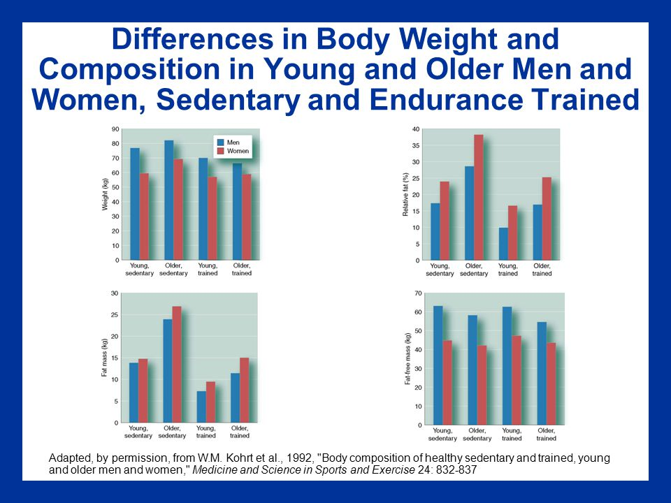 Differences in Body Weight and Composition in Young and Older Men and Women, Sedentary and Endurance Trained Adapted, by permission, from W.M.
