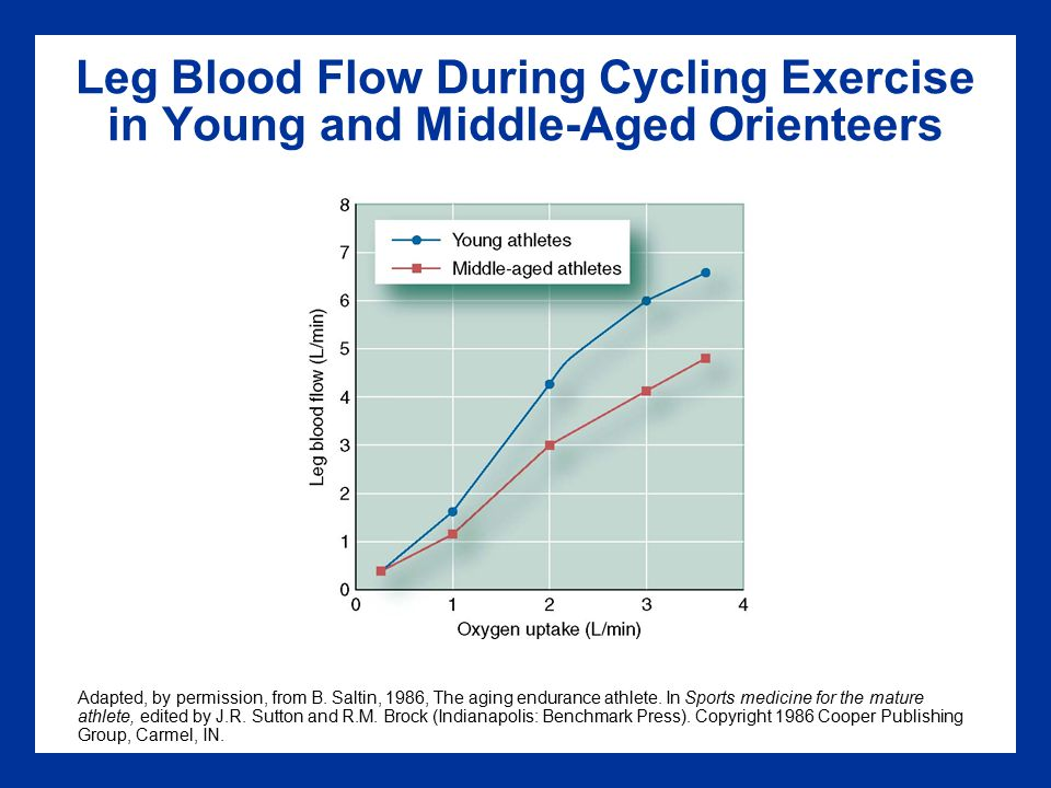 Leg Blood Flow During Cycling Exercise in Young and Middle-Aged Orienteers Adapted, by permission, from B.