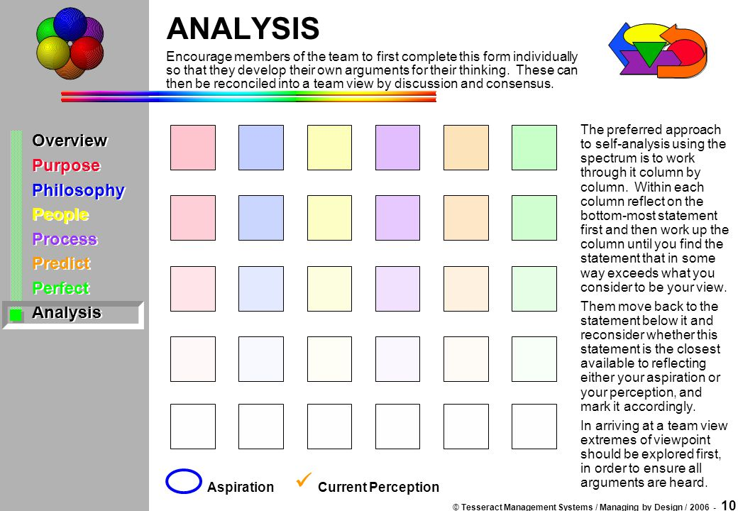 © Tesseract Management Systems / Managing by Design / 2006 - 10 Overview Purpose Philosophy People Process Predict Perfect Analysis Overview Purpose P