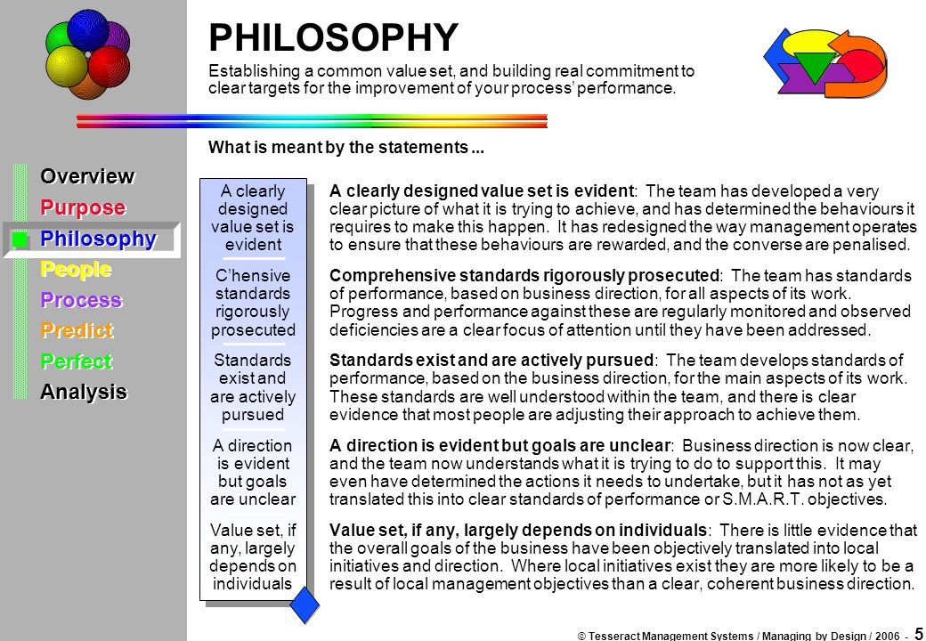 © Tesseract Management Systems / Managing by Design / 2006 - 5 Overview Purpose Philosophy People Process Predict Perfect Analysis Overview Purpose Ph