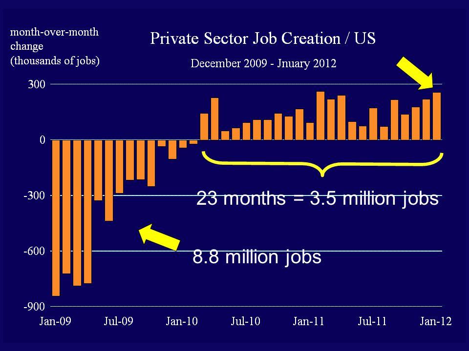 23 months = 3.5 million jobs 8.8 million jobs
