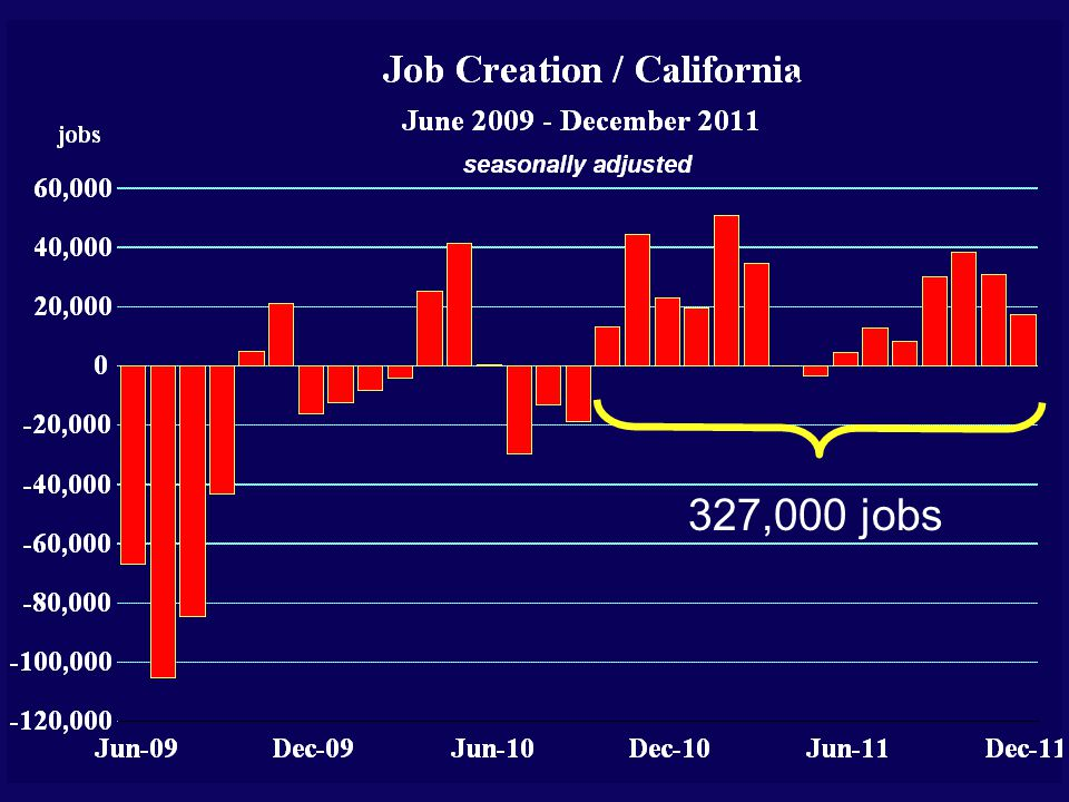 327,000 jobs