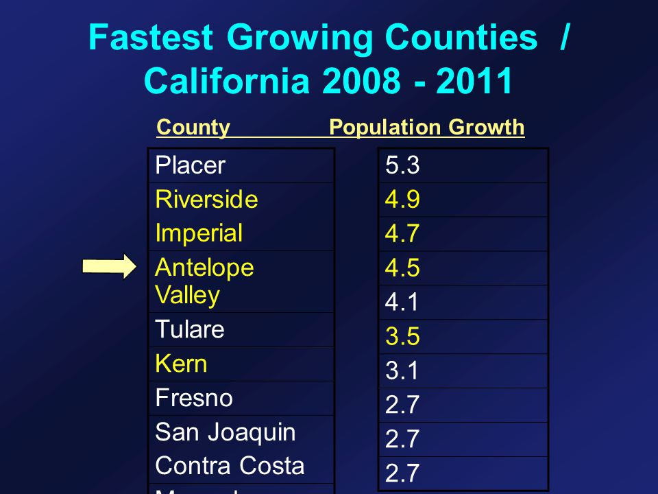 Fastest Growing Counties / California 2008 - 2011 CountyPopulation Growth Placer Riverside Imperial Antelope Valley Tulare Kern Fresno San Joaquin Contra Costa Merced 5.3 4.9 4.7 4.5 4.1 3.5 3.1 2.7