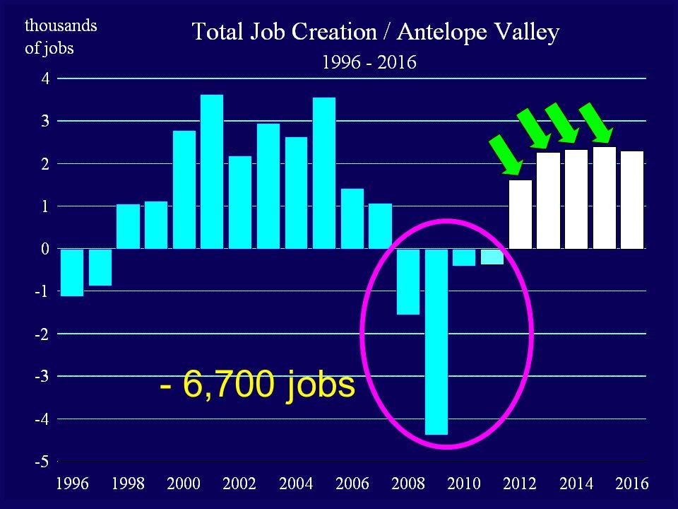 - 6,700 jobs