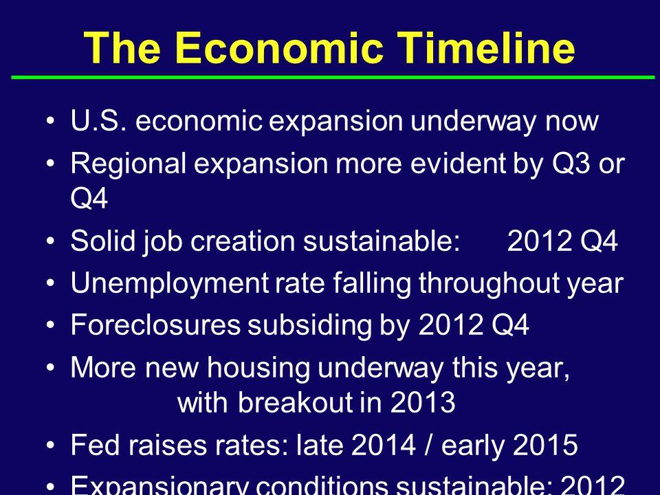The Economic Timeline U.S.