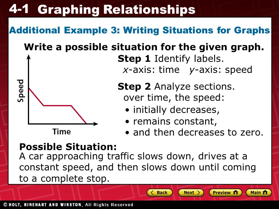 4-1 Graphing Relationships Additional Example 3: Writing Situations for Graphs Write a possible situation for the given graph.