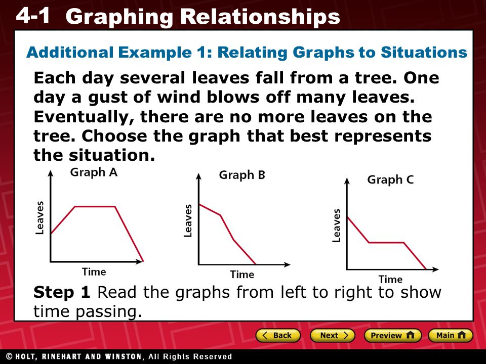 4-1 Graphing Relationships Additional Example 1: Relating Graphs to Situations Each day several leaves fall from a tree.