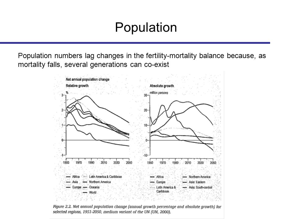 Population Population numbers lag changes in the fertility-mortality balance because, as mortality falls, several generations can co-exist