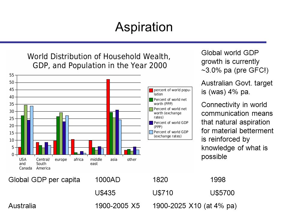 Aspiration Global world GDP growth is currently ~3.0% pa (pre GFC!) Australian Govt. target is (was) 4% pa. Connectivity in world communication means