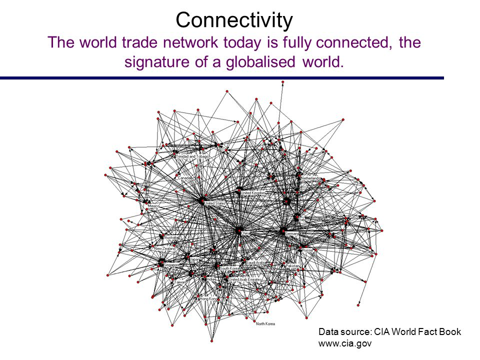 Connectivity The world trade network today is fully connected, the signature of a globalised world. Data source: CIA World Fact Book www.cia.gov