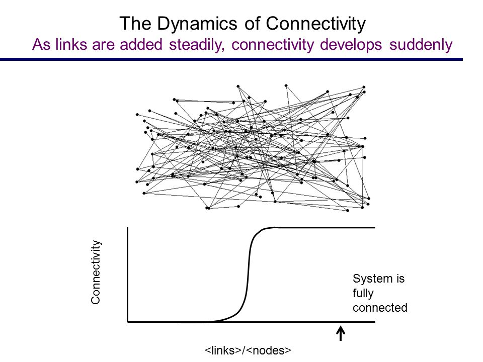 System is fully connected Connectivity / The Dynamics of Connectivity As links are added steadily, connectivity develops suddenly