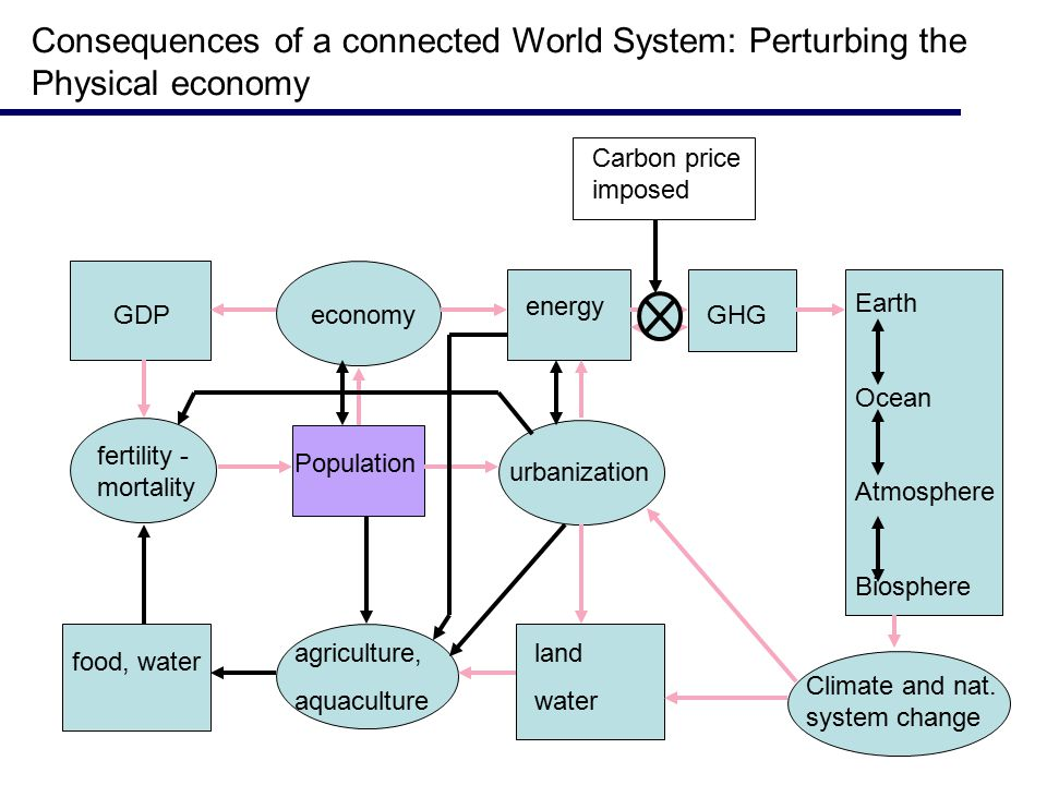 Consequences of a connected World System: Perturbing the Physical economy fertility - mortality GDP food, water agriculture, aquaculture economy energy GHG urbanization land water Earth Ocean Atmosphere Biosphere Climate and nat.