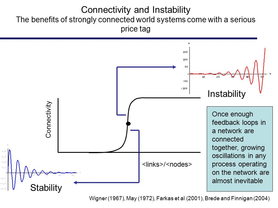 Wigner (1967), May (1972), Farkas et al (2001), Brede and Finnigan (2004) Connectivity and Instability The benefits of strongly connected world systems come with a serious price tag Stability Instability Connectivity / Once enough feedback loops in a network are connected together, growing oscillations in any process operating on the network are almost inevitable