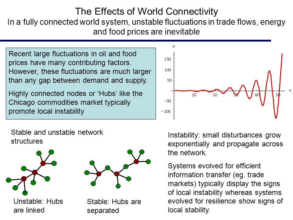 The Effects of World Connectivity In a fully connected world system, unstable fluctuations in trade flows, energy and food prices are inevitable Recent large fluctuations in oil and food prices have many contributing factors.