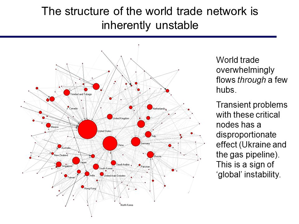 The structure of the world trade network is inherently unstable World trade overwhelmingly flows through a few hubs.