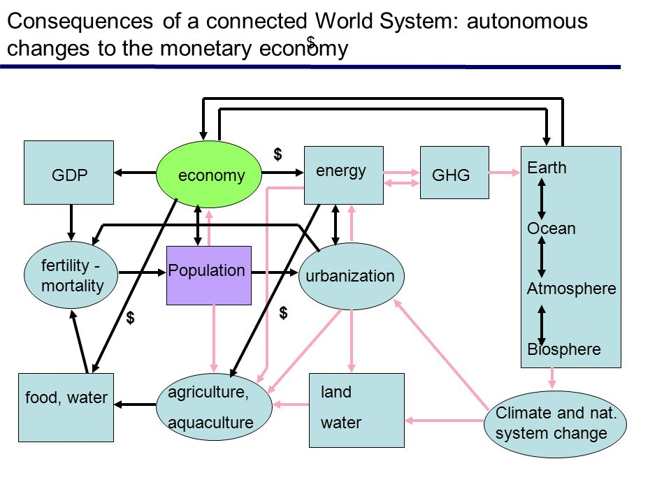 Consequences of a connected World System: autonomous changes to the monetary economy $ fertility - mortality GDP food, water agriculture, aquaculture economy energy GHG urbanization land water Earth Ocean Atmosphere Biosphere Climate and nat.