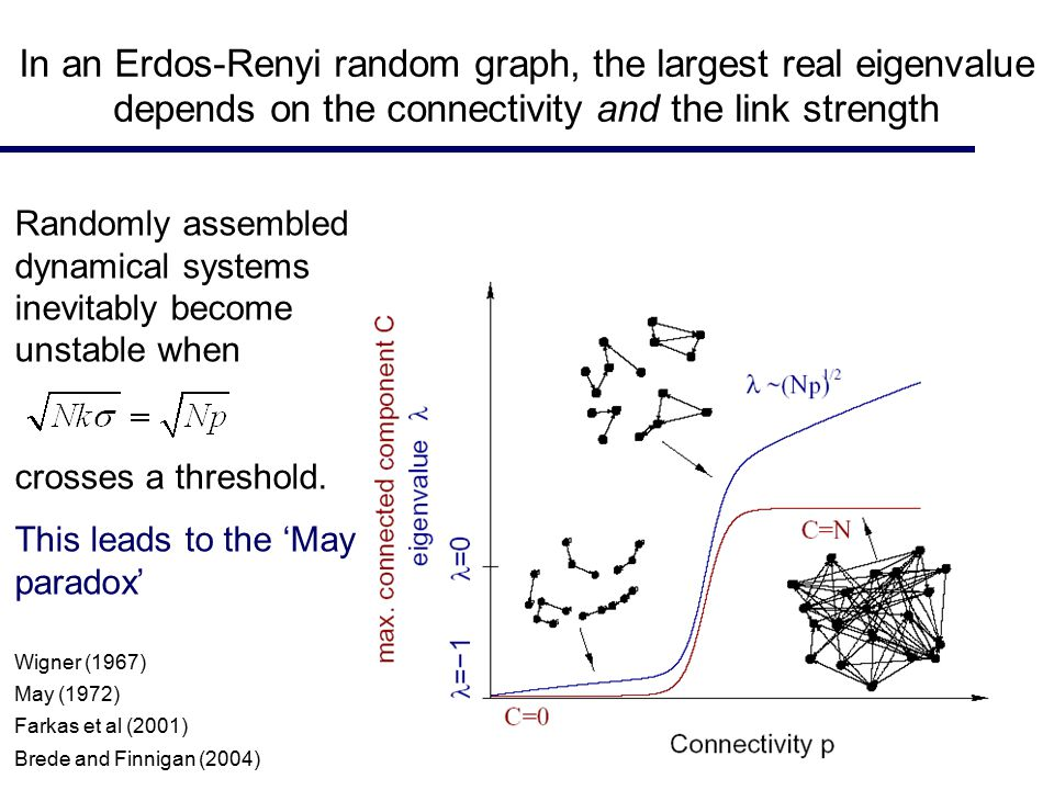 Wigner (1967) May (1972) Farkas et al (2001) Brede and Finnigan (2004) In an Erdos-Renyi random graph, the largest real eigenvalue depends on the conn