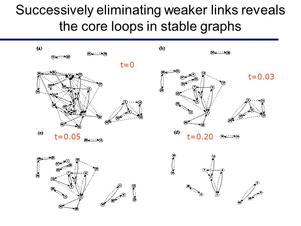 t=0 t=0.03 t=0.05t=0.20 Successively eliminating weaker links reveals the core loops in stable graphs