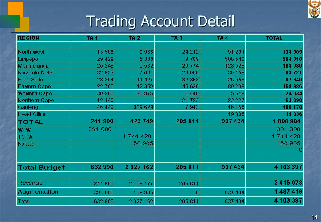 14 Trading Account Detail