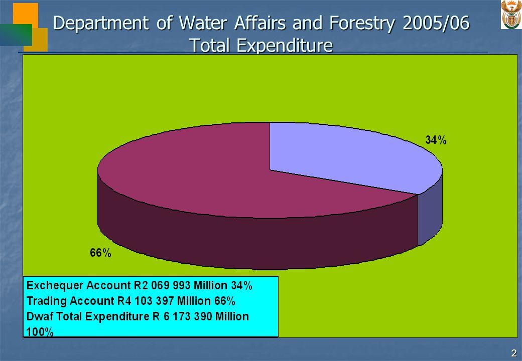 3 DWAF Allocation for 2005/06 R 272 million R1 507 million R1 405 million R 373 million R 937 millio n Augmentation to Trading Account Admin R 550 millio n WRM Water Services Forestry WRM Total Exchequer Allocation R3 557 million