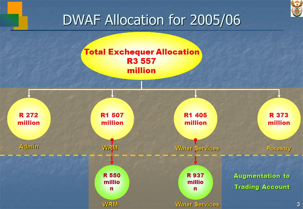 3 DWAF Allocation for 2005/06 R 272 million R1 507 million R1 405 million R 373 million R 937 millio n Augmentation to Trading Account Admin R 550 millio n WRM Water Services Forestry WRM Total Exchequer Allocation R3 557 million