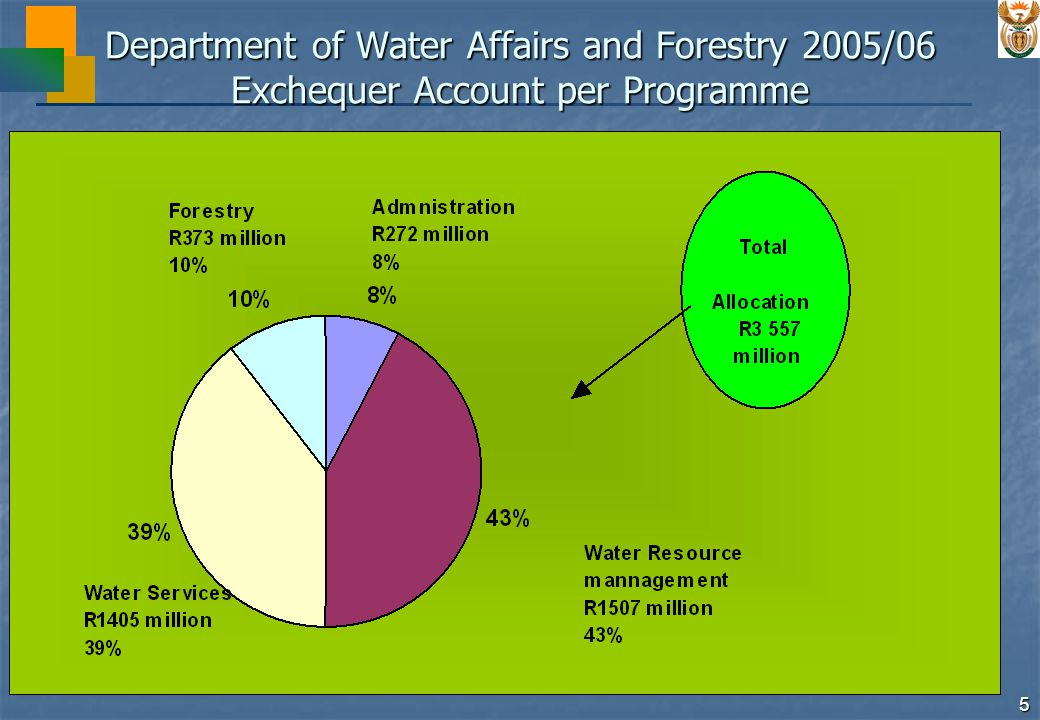 16 Department of Water Affairs and Forestry 2005/06 Main Functions Administration Administration provides financial, human resources, information and management services, and general administrative support to the department