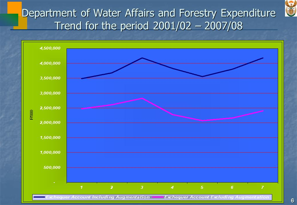 27 Department of Water Affairs and Forestry 2005/06 Expenditure Trends: Forestry Expenditure on the Forestry programme is focused on the commercial and indigenous forests that are under the department's control.